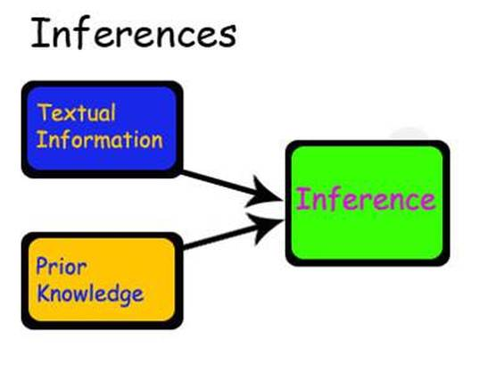 Inferences - My Site